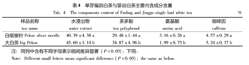 福鼎白茶vs云南白茶,谁更胜一筹?