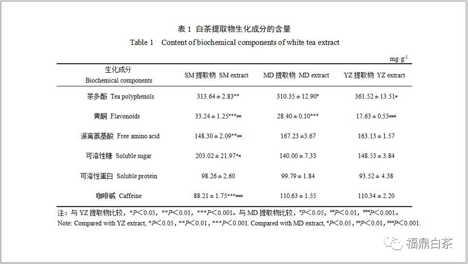 福鼎白茶对动物肺与肝脏的保护和修复